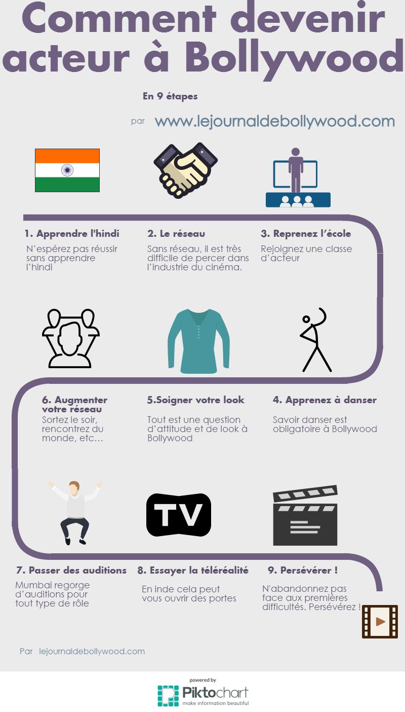 Comment devenir acteur de Bollywood? - Le journal de bollywood